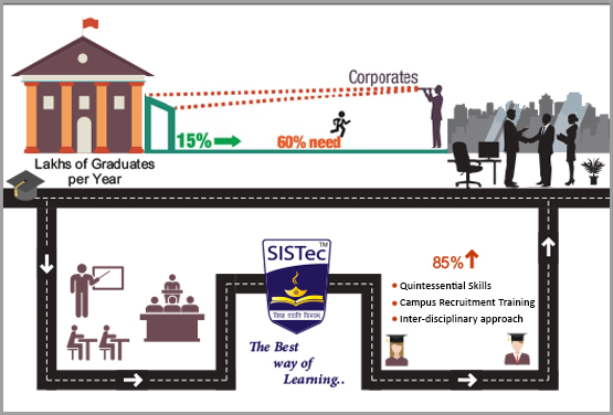 sistec best way of learning, engineering colleges in bhopal, engineering colleges in mp, colleges in bhopal, best colleges of mba